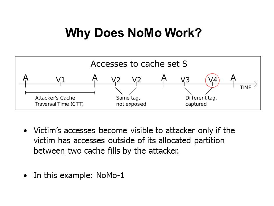 Why Does NoMo Work? Victim's accesses become visible to attacker only if the victim has accesses outside of its allocated partition between two cache