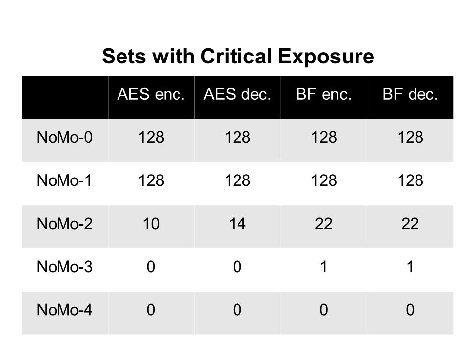 Sets with Critical Exposure AES enc.AES dec.BF enc.BF dec. NoMo-0128 NoMo-1128 NoMo-2101422 NoMo-30011 NoMo-40000