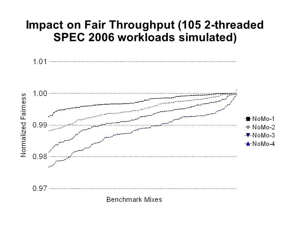 Impact on Fair Throughput (105 2-threaded SPEC 2006 workloads simulated)