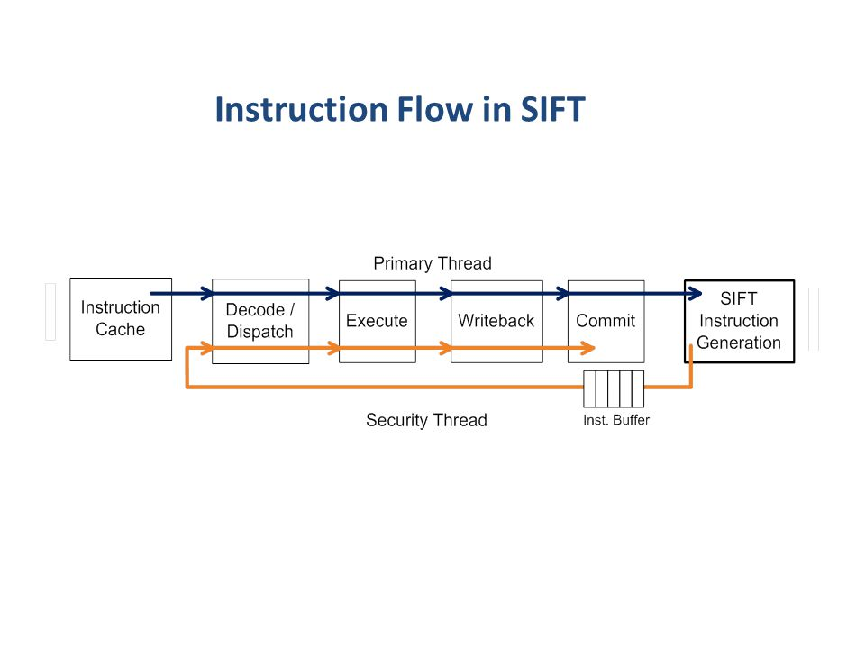 Instruction Flow in SIFT