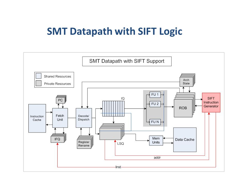 SMT Datapath with SIFT Logic