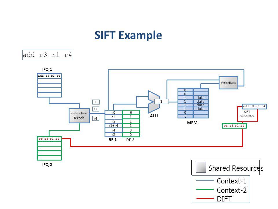 ALU MEM r1 r4 r0 r2 r3 Instruction Decode add r3 r1 r4 WriteBack 0 0 1 1 1 1 0 data 0 r5 SIFT Generator add r3 r1 r4 or r3 r1 r4 RF 1 IFQ 1 IFQ 2 1 0