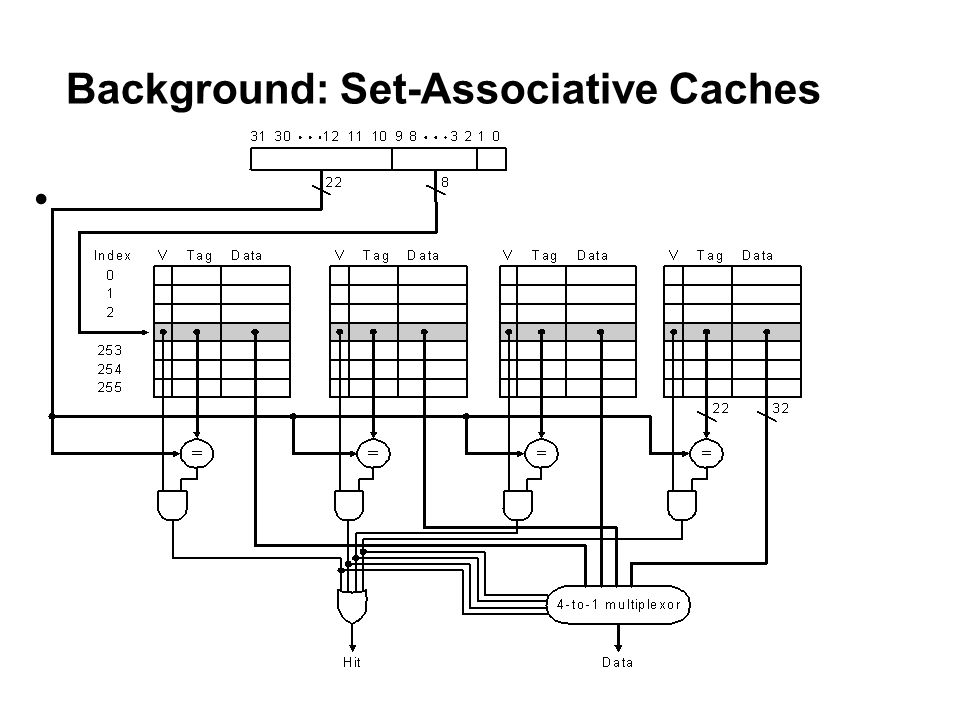 L1 Cache Sharing in SMT Processor Instruction Cache Fetch Unit PC Decode Register Rename Issue Queue Load/Store Queues Register File PC Execution Units Data Cache PC LDST Units Re-order Buffers Private Resources Shared Resources Arch State
