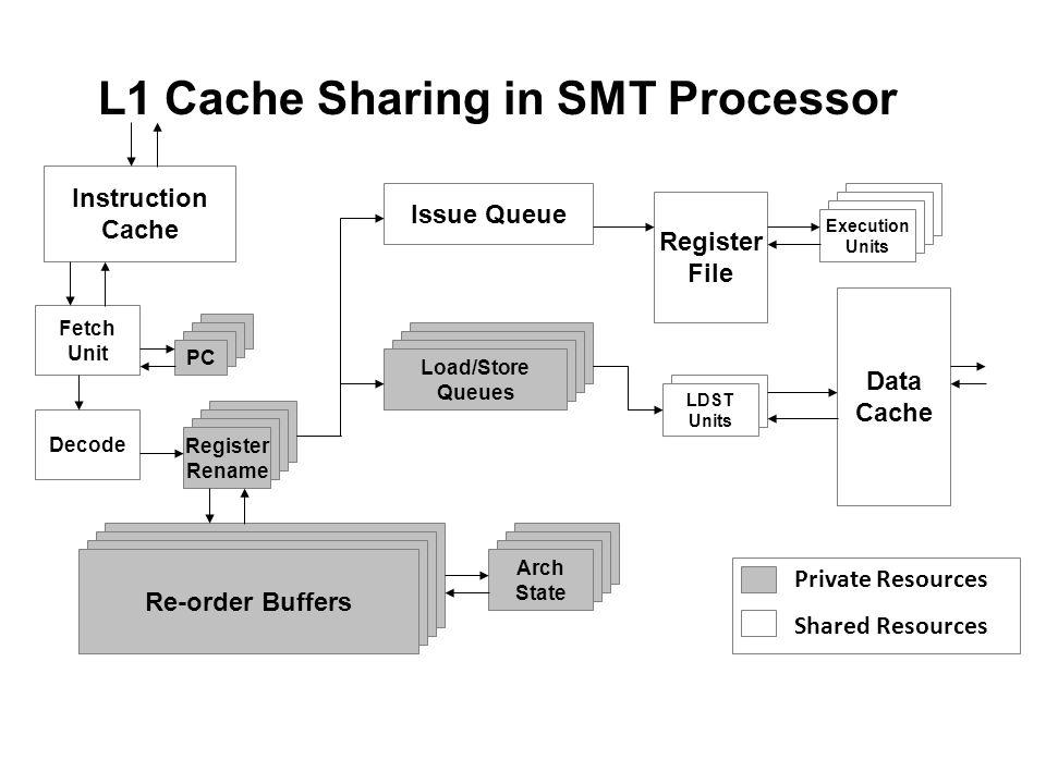 L1 Cache Sharing in SMT Processor Instruction Cache Fetch Unit PC Decode Register Rename Issue Queue Load/Store Queues Register File PC Execution Unit