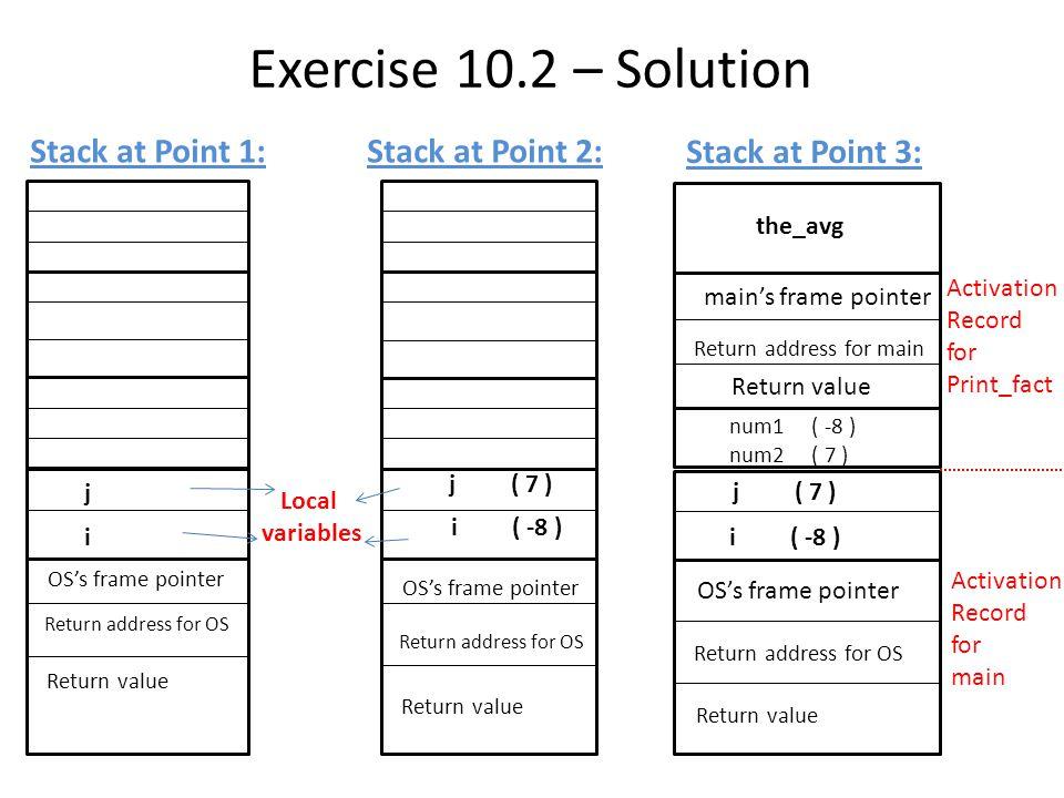 Exercise 10.2 – Solution the_avg main's frame pointer Return address for main Return value num1 ( -8 ) num2 ( 7 ) i ( -8 ) j ( 7 ) OS's frame pointer Return address for OS Return value i ( -8 ) j ( 7 ) OS's frame pointer Return address for OS Return value i j OS's frame pointer Return address for OS Return value Local variables Activation Record for Print_fact Activation Record for main Stack at Point 3: Stack at Point 2:Stack at Point 1: