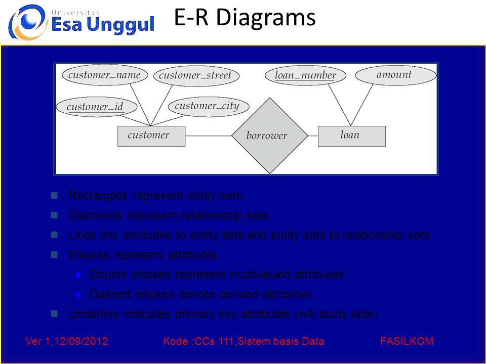 Ver 1,12/09/2012Kode :CCs 111,Sistem basis DataFASILKOM E-R Diagrams Rectangles represent entity sets.