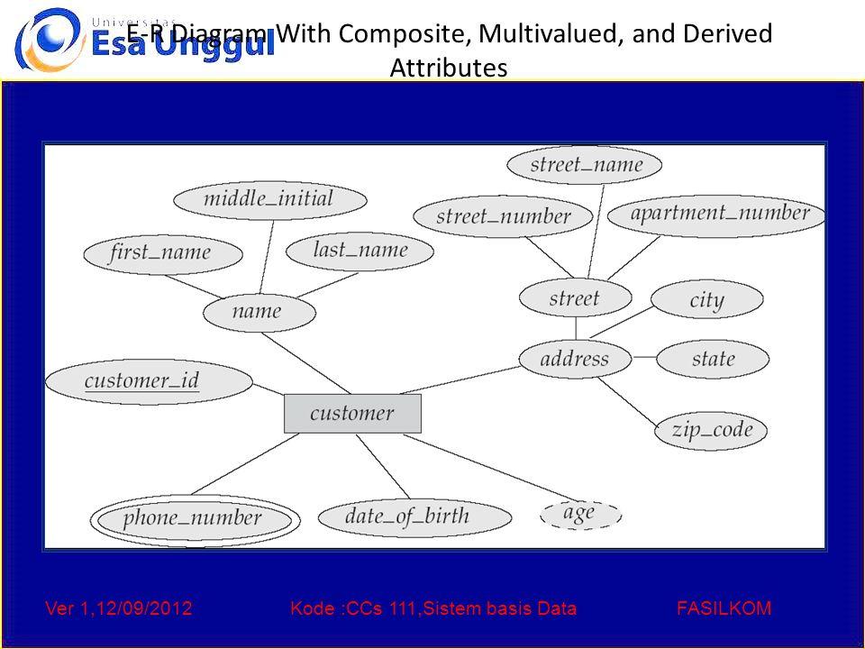 Ver 1,12/09/2012Kode :CCs 111,Sistem basis DataFASILKOM E-R Diagram With Composite, Multivalued, and Derived Attributes