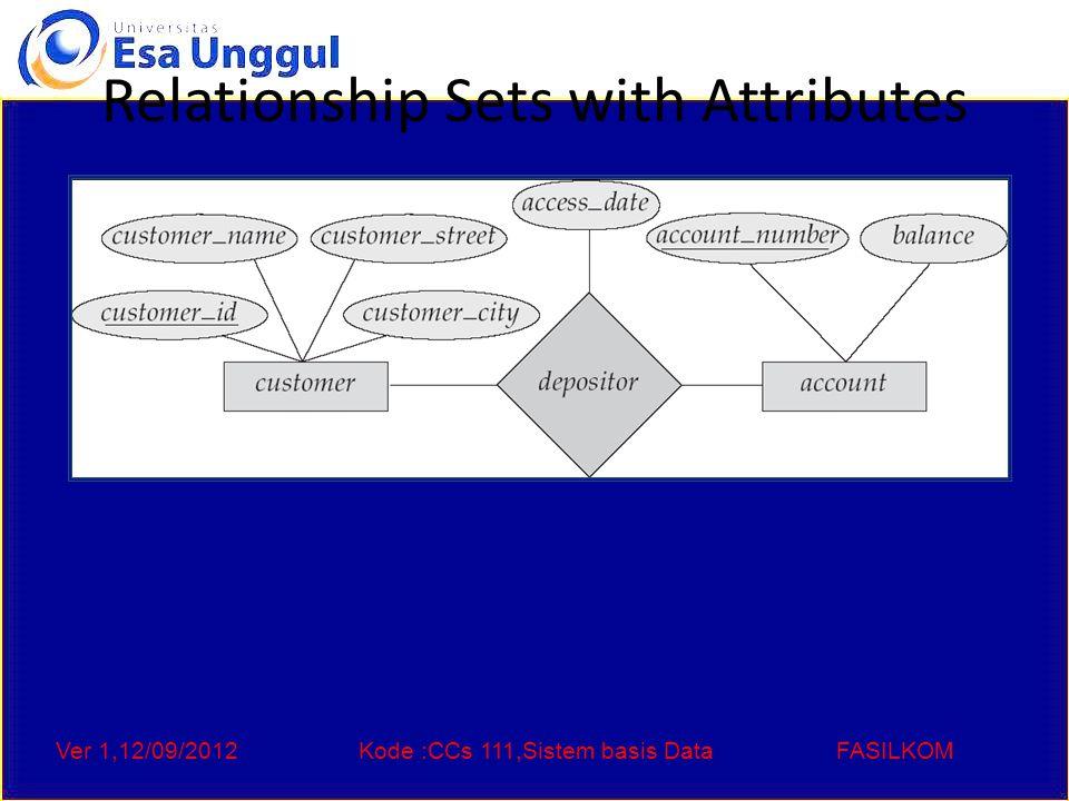 Ver 1,12/09/2012Kode :CCs 111,Sistem basis DataFASILKOM Relationship Sets with Attributes
