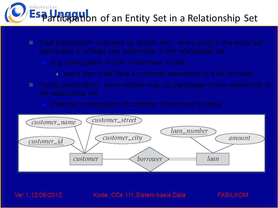 Ver 1,12/09/2012Kode :CCs 111,Sistem basis DataFASILKOM Participation of an Entity Set in a Relationship Set Total participation (indicated by double line): every entity in the entity set participates in at least one relationship in the relationship set E.g.