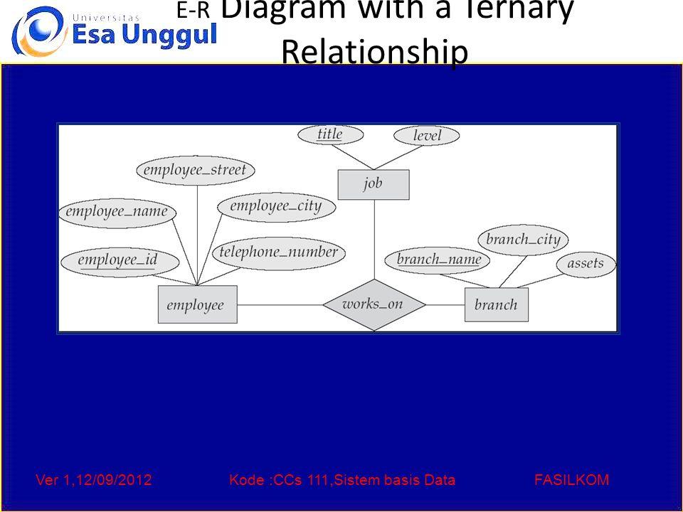 Ver 1,12/09/2012Kode :CCs 111,Sistem basis DataFASILKOM E-R Diagram with a Ternary Relationship