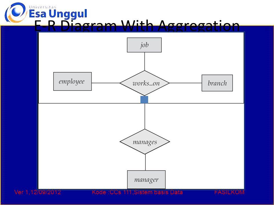Ver 1,12/09/2012Kode :CCs 111,Sistem basis DataFASILKOM E-R Diagram With Aggregation