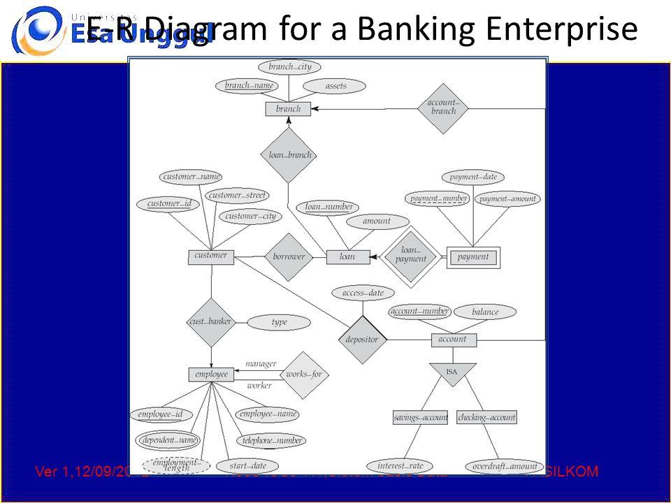 Ver 1,12/09/2012Kode :CCs 111,Sistem basis DataFASILKOM E-R Diagram for a Banking Enterprise