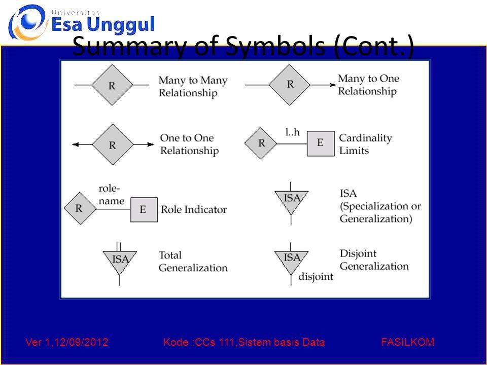 Ver 1,12/09/2012Kode :CCs 111,Sistem basis DataFASILKOM Summary of Symbols (Cont.)