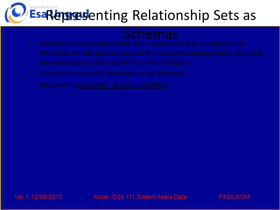 Ver 1,12/09/2012Kode :CCs 111,Sistem basis DataFASILKOM Representing Relationship Sets as Schemas A many-to-many relationship set is represented as a schema with attributes for the primary keys of the two participating entity sets, and any descriptive attributes of the relationship set.