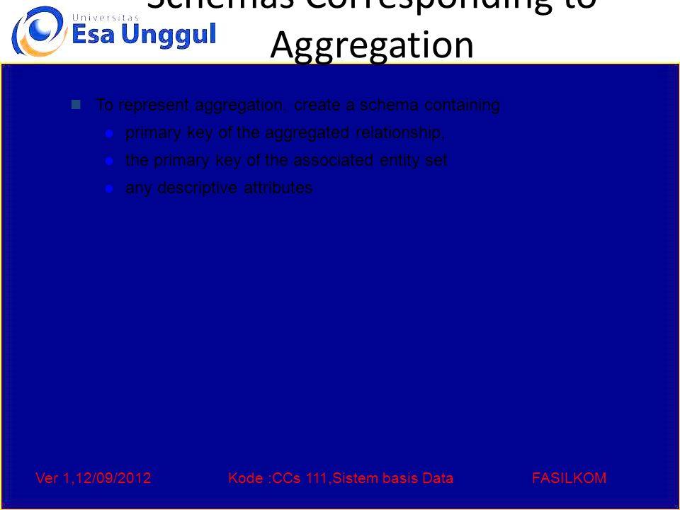 Ver 1,12/09/2012Kode :CCs 111,Sistem basis DataFASILKOM Schemas Corresponding to Aggregation To represent aggregation, create a schema containing primary key of the aggregated relationship, the primary key of the associated entity set any descriptive attributes