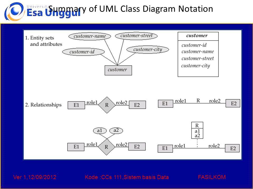 Ver 1,12/09/2012Kode :CCs 111,Sistem basis DataFASILKOM Summary of UML Class Diagram Notation
