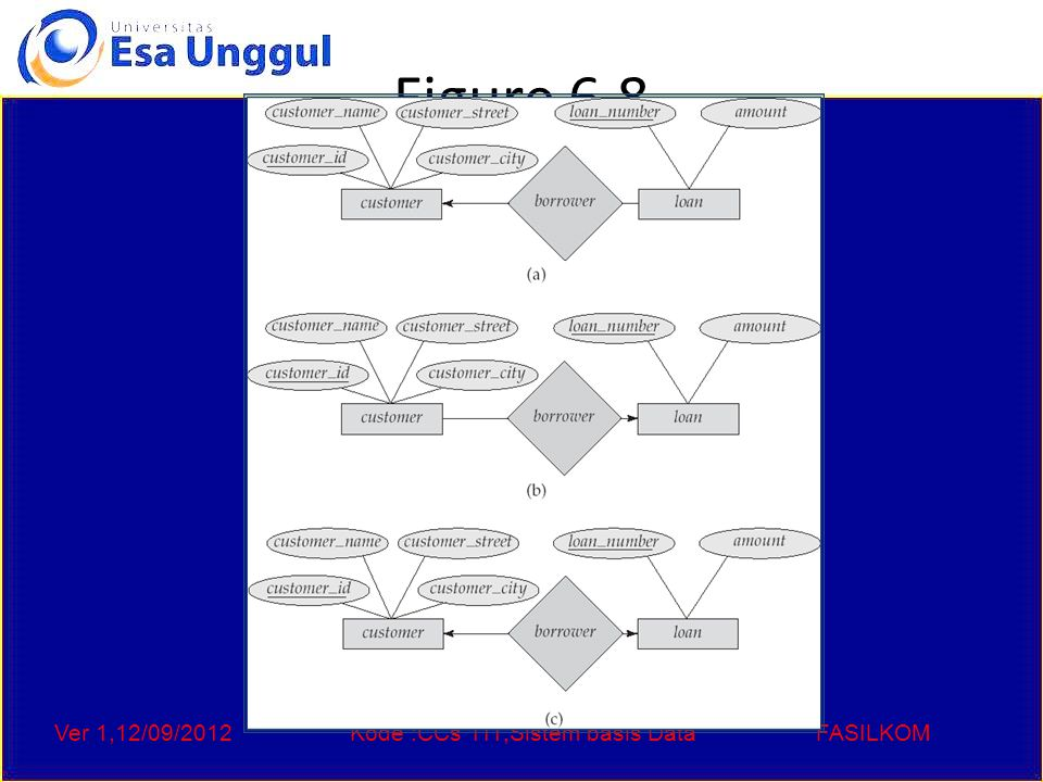 Ver 1,12/09/2012Kode :CCs 111,Sistem basis DataFASILKOM Figure 6.8