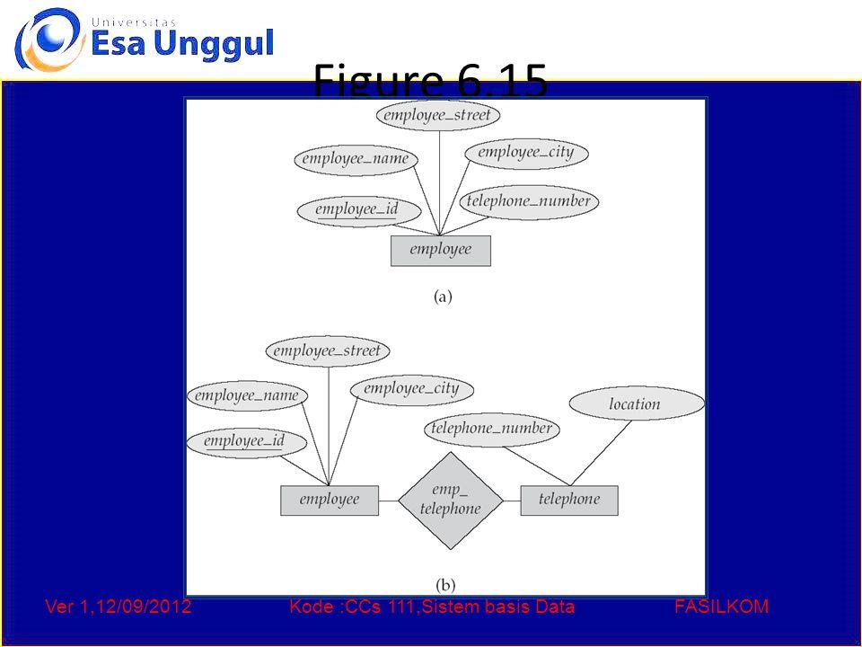 Ver 1,12/09/2012Kode :CCs 111,Sistem basis DataFASILKOM Figure 6.15
