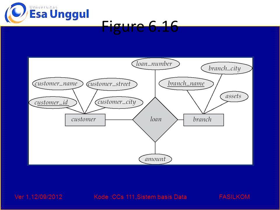 Ver 1,12/09/2012Kode :CCs 111,Sistem basis DataFASILKOM Figure 6.16