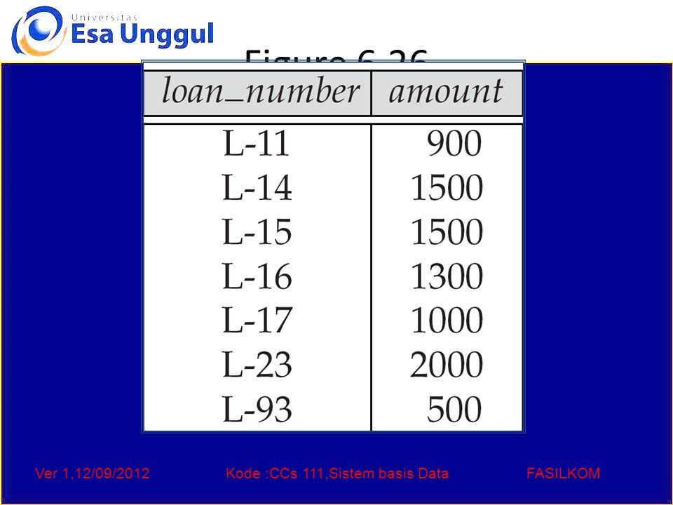 Ver 1,12/09/2012Kode :CCs 111,Sistem basis DataFASILKOM Figure 6.26
