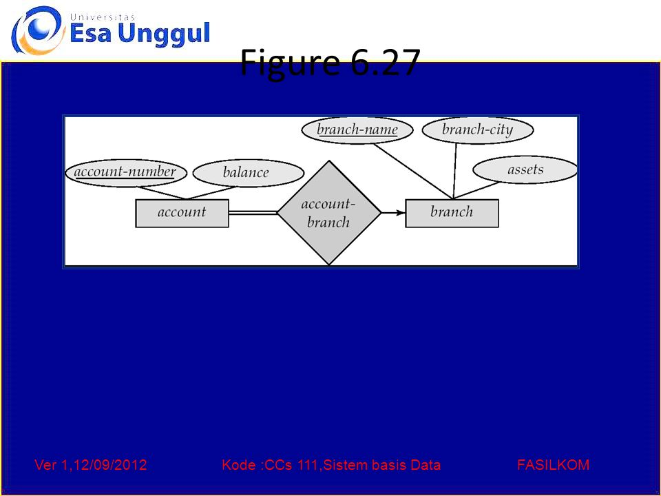 Ver 1,12/09/2012Kode :CCs 111,Sistem basis DataFASILKOM Figure 6.27