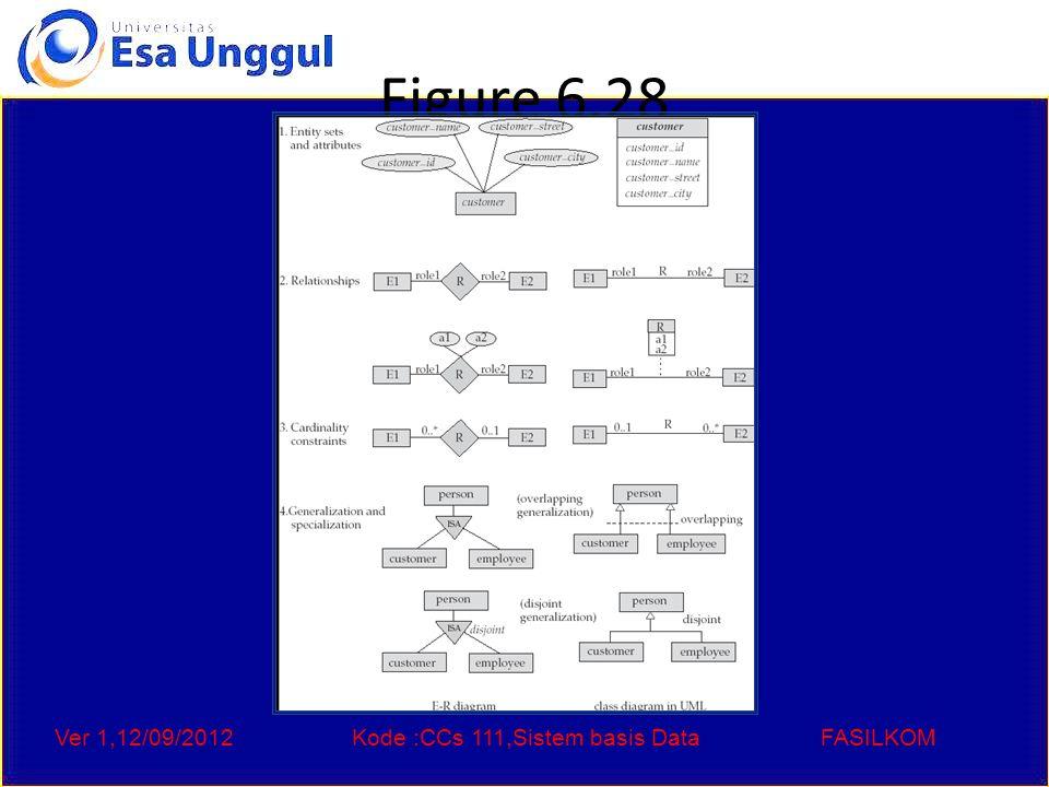 Ver 1,12/09/2012Kode :CCs 111,Sistem basis DataFASILKOM Figure 6.28