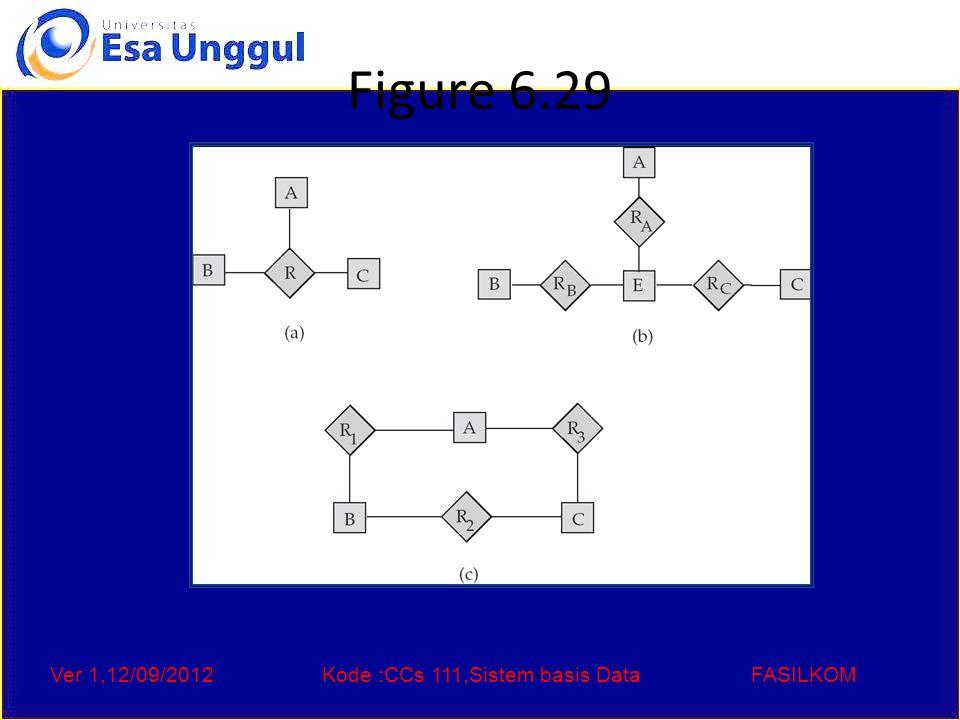 Ver 1,12/09/2012Kode :CCs 111,Sistem basis DataFASILKOM Figure 6.29