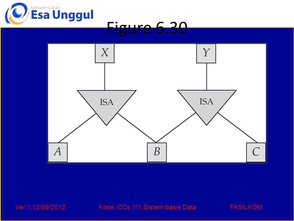Ver 1,12/09/2012Kode :CCs 111,Sistem basis DataFASILKOM Figure 6.30