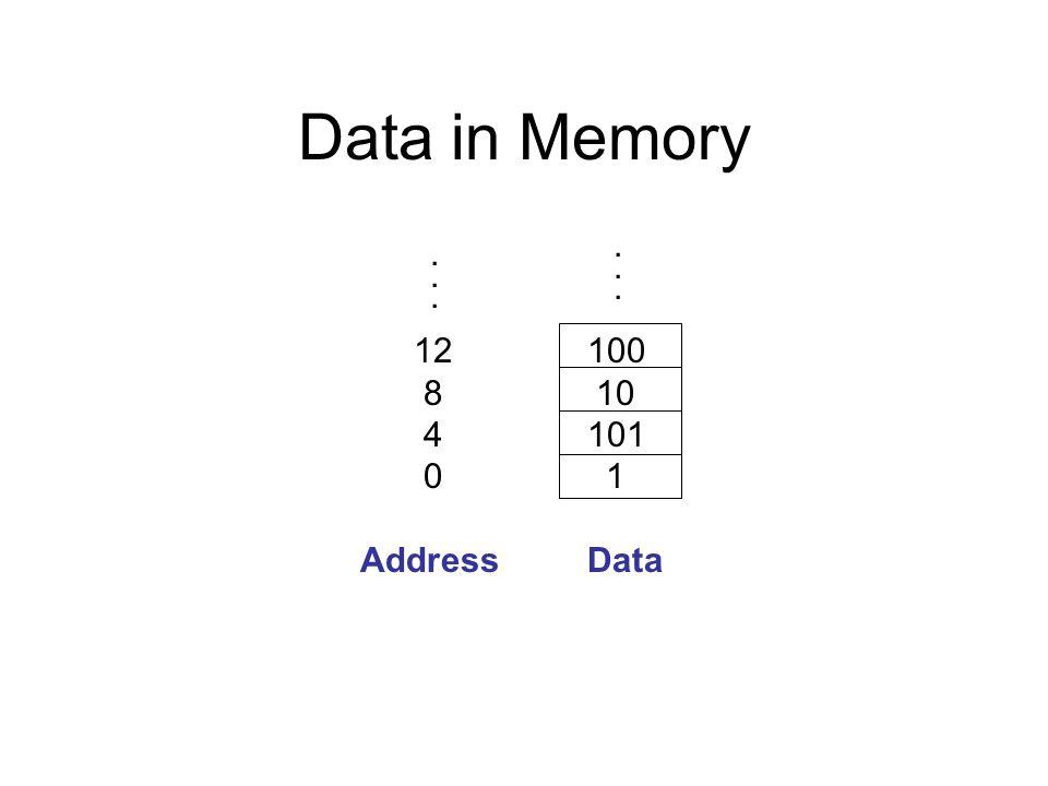 Data in Memory...... 100 10 101 1 12 8 4 0 AddressData......