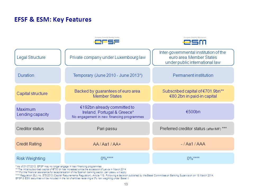EFSF & ESM: Key Features * As of 01/07/2013, EFSF may no longer engage in new financing programmes ** The initial subscribed capital of €700 bn has in