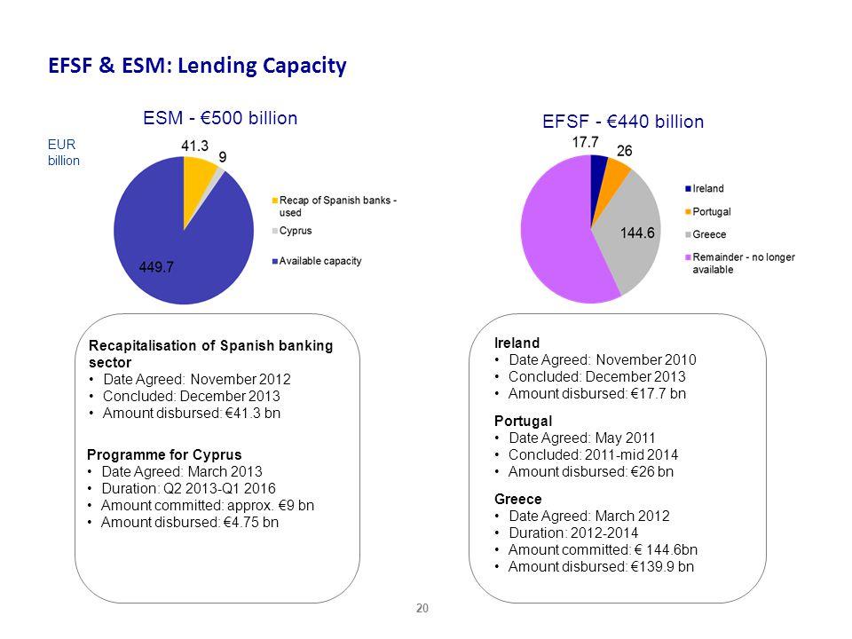EFSF & ESM: Lending Capacity EUR billion ESM - €500 billion Recapitalisation of Spanish banking sector Date Agreed: November 2012 Concluded: December