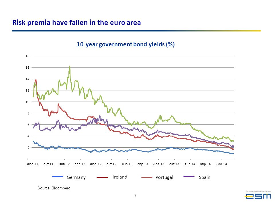 Germany Ireland Portugal Source: Bloomberg Risk premia have fallen in the euro area 10-year government bond yields (%) Spain 7