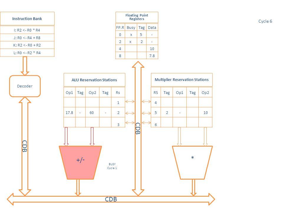 * Op1TagOp2TagRs 1 17.8- 60 - 2 3 RSTagOp1TagOp2 4 5 2 - 10 6 CDB I: R2 <- R0 * R4 J: R0 <- R4 + R8 K: R2 <- R0 + R2 L: R0 <- R2 * R4 FP.RBusyTagData 0 x5 - 2x 2- 4 10 8 7.8 Multiplier Reservation Stations ALU Reservation Stations Floating Point Registers Instruction Bank Decoder CDB Cycle 6 -/+ BUSY Cycle 1
