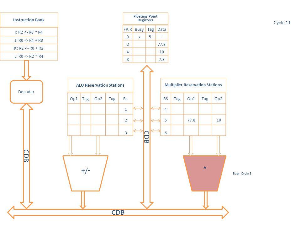 * Op1TagOp2TagRs 1 2 3 RSTagOp1TagOp2 4 5 77.8 10 6 I: R2 <- R0 * R4 J: R0 <- R4 + R8 K: R2 <- R0 + R2 L: R0 <- R2 * R4 FP.RBusyTagData 0 x5 - 277.8 4 10 8 7.8 Multiplier Reservation Stations ALU Reservation Stations Floating Point Registers Instruction Bank Decoder Busy, Cycle 3 Cycle 11 -/+ CDB