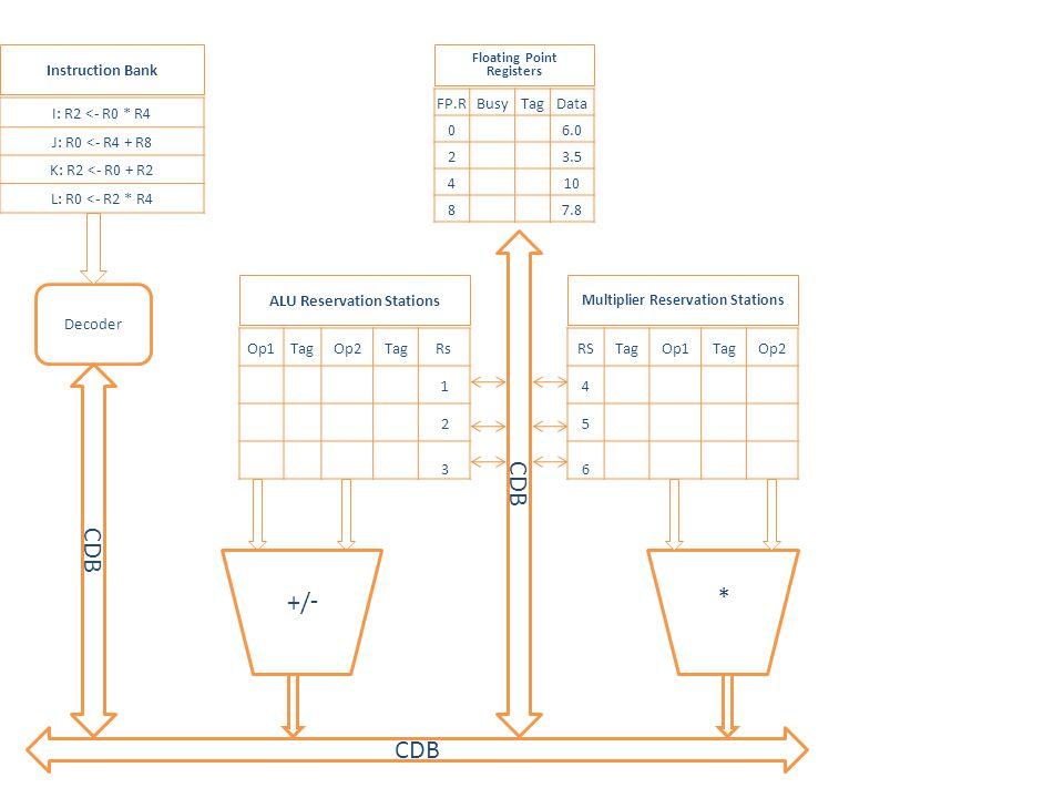 * Op1TagOp2TagRs 1 2 3 RSTagOp1TagOp2 4 5 6 CDB -/+ I: R2 <- R0 * R4 J: R0 <- R4 + R8 K: R2 <- R0 + R2 L: R0 <- R2 * R4 FP.RBusyTagData 0 6.0 2 3.5 4 10 8 7.8 Multiplier Reservation Stations ALU Reservation Stations Floating Point Registers Instruction Bank Decoder CDB Decode I Cycle 1