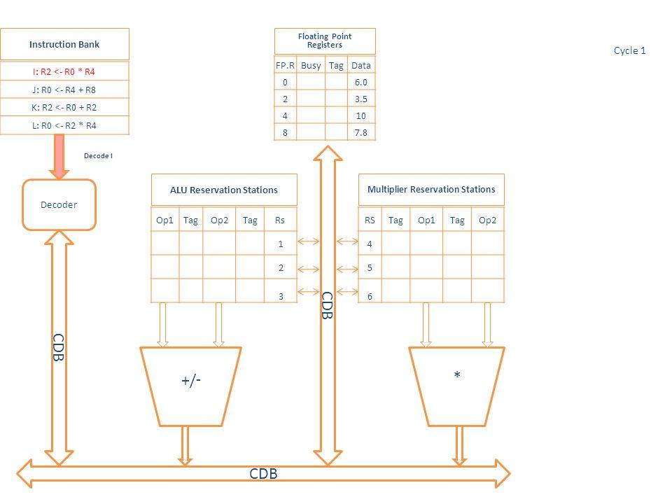 * Op1TagOp2TagRs 1 2 3 RSTagOp1TagOp2 4 5 6 CDB -/+ I: R2 <- R0 * R4 J: R0 <- R4 + R8 K: R2 <- R0 + R2 L: R0 <- R2 * R4 FP.RBusyTagData 0 6.0 2 3.5 4 10 8 7.8 Multiplier Reservation Stations ALU Reservation Stations Floating Point Registers Instruction Bank Decoder CDB Obtain Operands Cycle 1