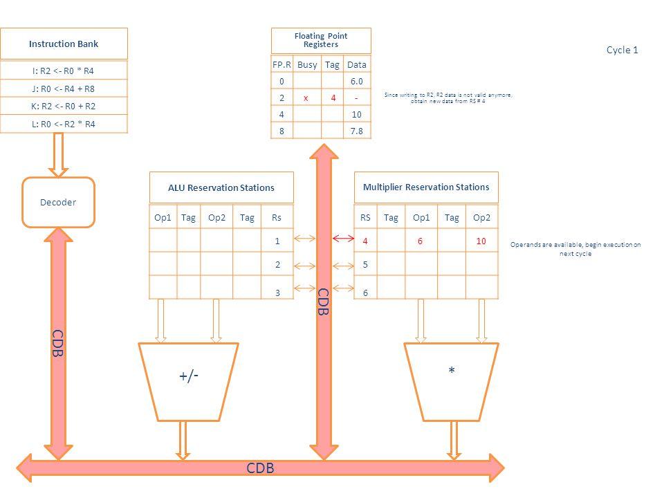* Op1TagOp2TagRs 1 2 3 RSTagOp1TagOp2 4 5 77.8 10 6 I: R2 <- R0 * R4 J: R0 <- R4 + R8 K: R2 <- R0 + R2 L: R0 <- R2 * R4 FP.RBusyTagData 0 x5 - 277.8 4 10 8 7.8 Multiplier Reservation Stations ALU Reservation Stations Floating Point Registers Instruction Bank Decoder Busy, Cycle 1 Cycle 9 -/+ CDB