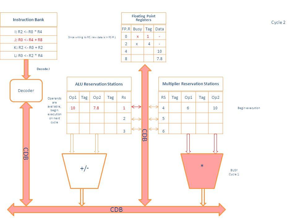 * Op1TagOp2TagRs 1 2 3 RSTagOp1TagOp2 4 5 77.8 10 6 I: R2 <- R0 * R4 J: R0 <- R4 + R8 K: R2 <- R0 + R2 L: R0 <- R2 * R4 FP.RBusyTagData 0 x5 - 277.8 4 10 8 7.8 Multiplier Reservation Stations ALU Reservation Stations Floating Point Registers Instruction Bank Decoder Busy, Cycle 2 Cycle 10 -/+ CDB