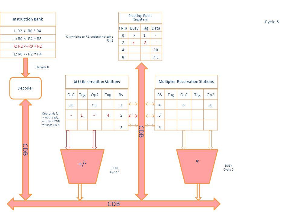 * Op1TagOp2TagRs 10 7.8 1 -1 - 4 2 3 RSTagOp1TagOp2 4 6 10 5 2 - 6 CDB -/+ I: R2 <- R0 * R4 J: R0 <- R4 + R8 K: R2 <- R0 + R2 L: R0 <- R2 * R4 FP.RBusyTagData 0 x5 - 2x 2- 4 10 8 7.8 Multiplier Reservation Stations ALU Reservation Stations Floating Point Registers Instruction Bank Decoder CDB Only one operand is ready.