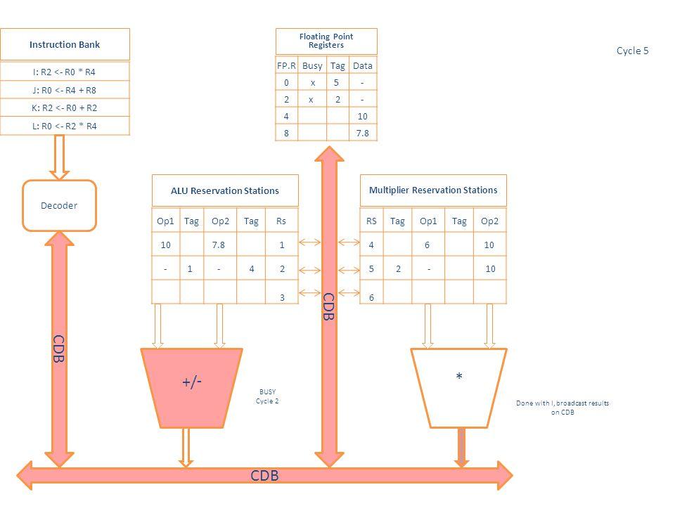 * Op1TagOp2TagRs 1 2 3 RSTagOp1TagOp2 4 5 77.8 10 6 I: R2 <- R0 * R4 J: R0 <- R4 + R8 K: R2 <- R0 + R2 L: R0 <- R2 * R4 FP.RBusyTagData 0 778 277.8 4 10 8 7.8 Multiplier Reservation Stations ALU Reservation Stations Floating Point Registers Instruction Bank Decoder Writes results -/+ Final floating point register values CDB