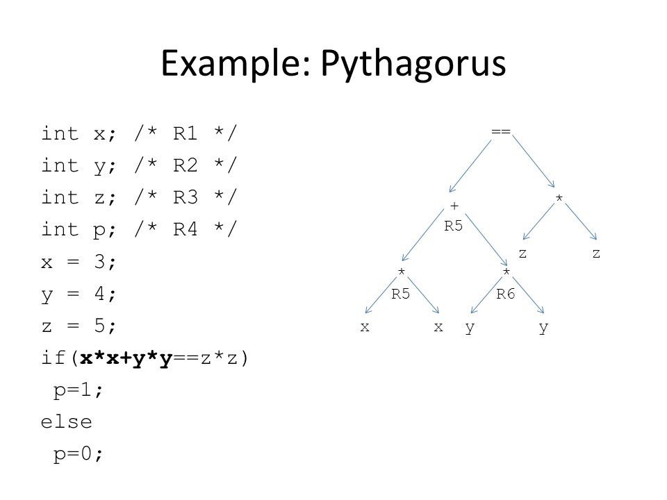 Example: Pythagorus int x; /* R1 */ int y; /* R2 */ int z; /* R3 */ int p; /* R4 */ x = 3; y = 4; z = 5; if(x*x+y*y==z*z) p=1; else p=0; == + R5 * R5