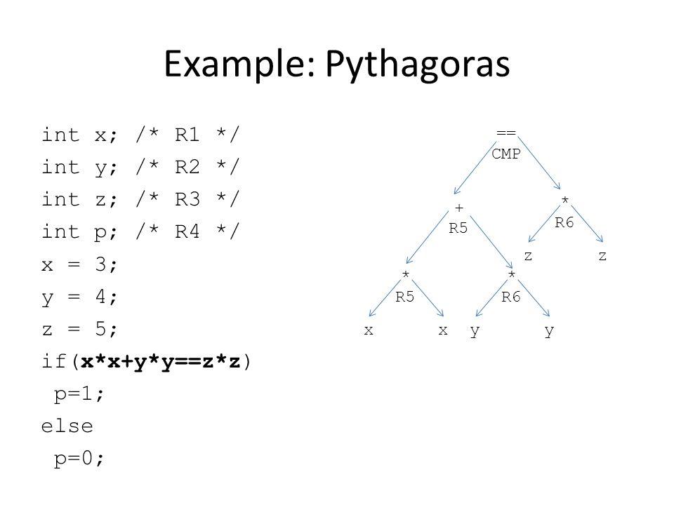 Example: Pythagoras int x; /* R1 */ int y; /* R2 */ int z; /* R3 */ int p; /* R4 */ x = 3; y = 4; z = 5; if(x*x+y*y==z*z) p=1; else p=0; == CMP + R5 * R5 xx * R6 yy zz