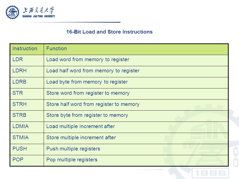 16-Bit Load and Store Instructions InstructionFunction LDRLoad word from memory to register LDRHLoad half word from memory to register LDRBLoad byte f