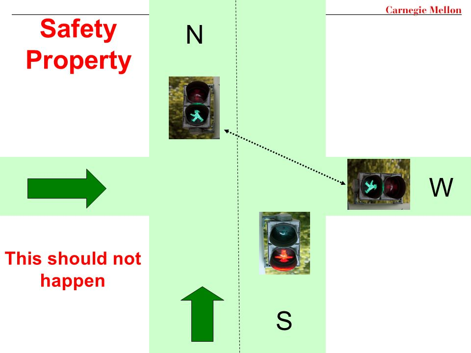 N S W Safety Property This should not happen