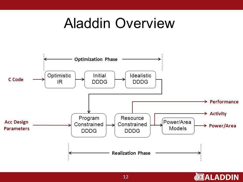 Aladdin Overview C Code Optimistic IR Initial DDDG Idealistic DDDG Program Constrained DDDG Resource Constrained DDDG Power/Area Models Optimization Phase Realization Phase Power/Area Performance Activity Acc Design Parameters 12