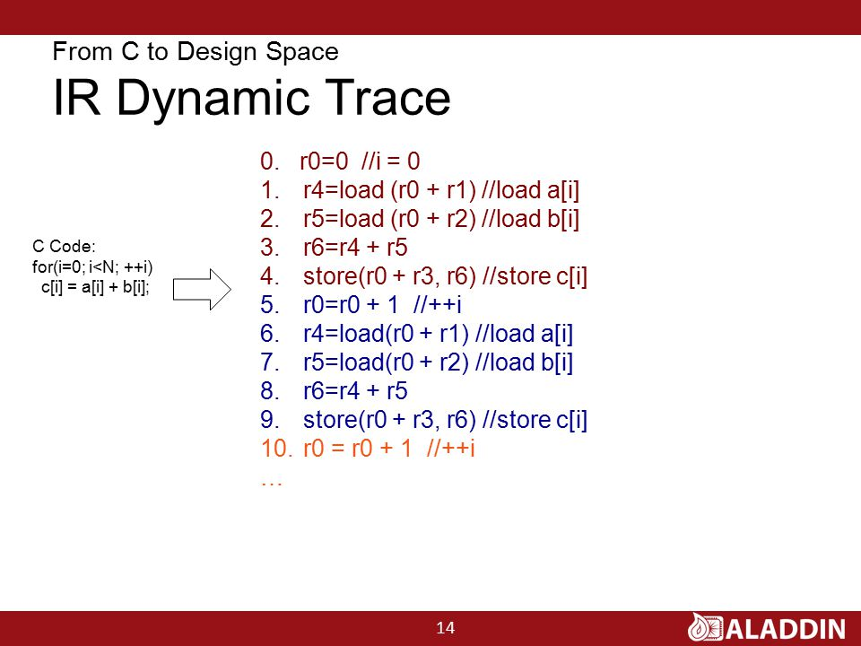 From C to Design Space IR Dynamic Trace C Code: for(i=0; i<N; ++i) c[i] = a[i] + b[i]; 0.