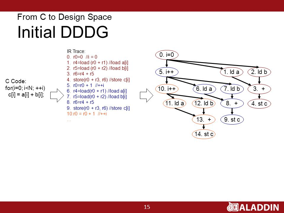 From C to Design Space Initial DDDG 0.i=0 1. ld a2.