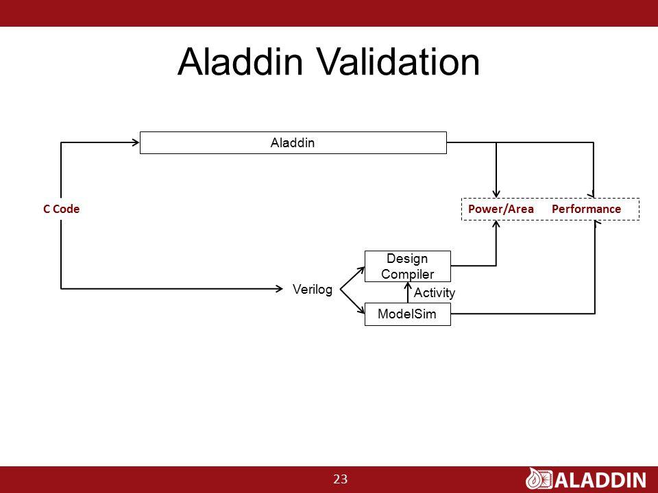 Aladdin Validation C Code Power/Area Performance Aladdin ModelSim Design Compiler Verilog Activity 23