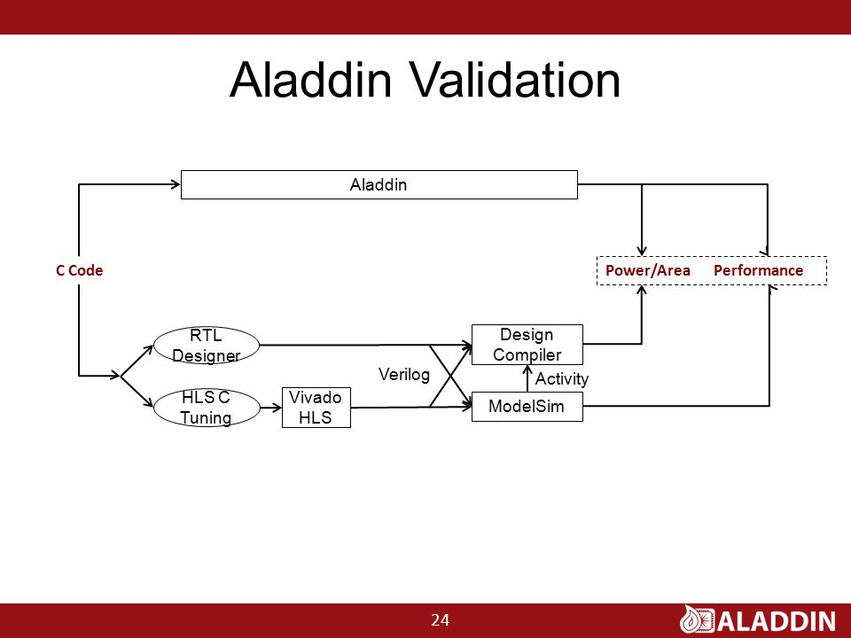 Aladdin Validation C Code Power/Area Performance Aladdin RTL Designer HLS C Tuning Vivado HLS ModelSim Design Compiler Verilog Activity 24