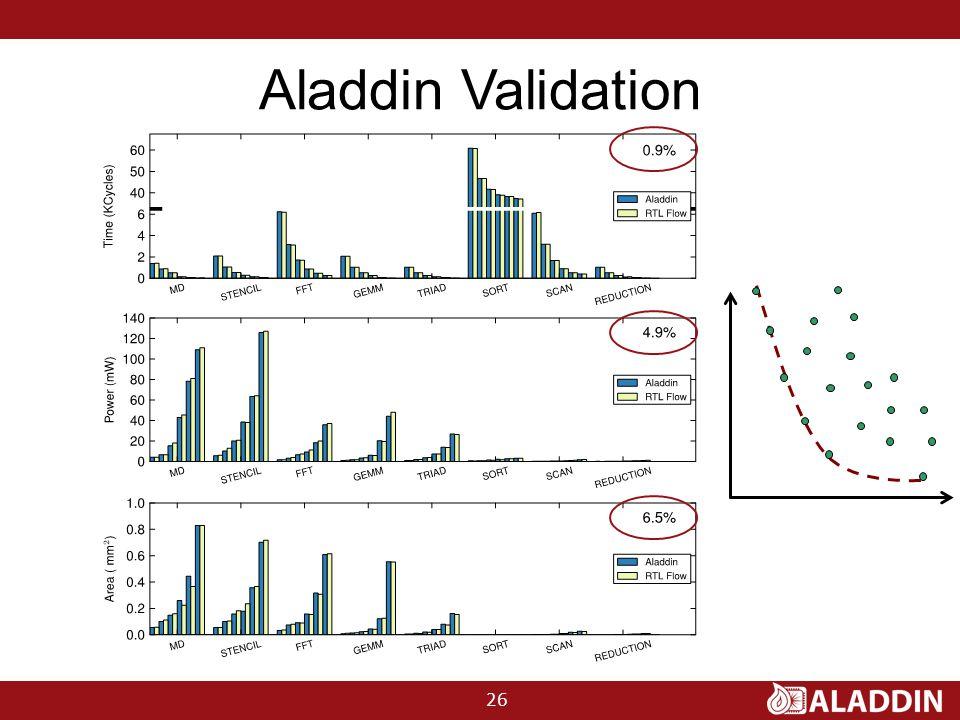 Aladdin Validation 26